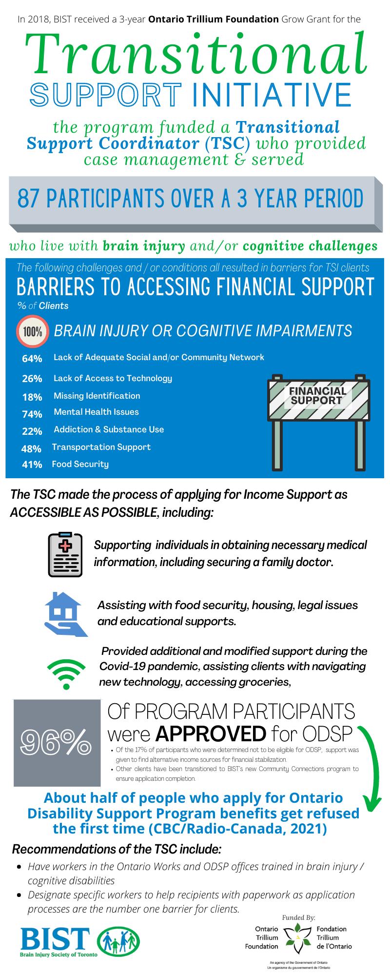 TSC infographic